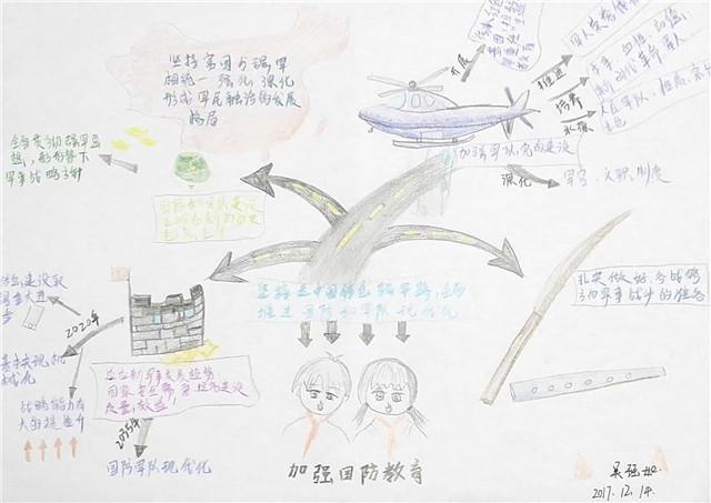 温州大学生手绘思维导图学习十九大