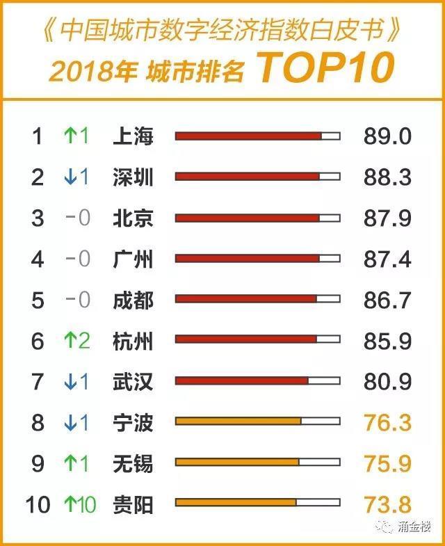 城市数字经济指标,杭州不敌成都?图片