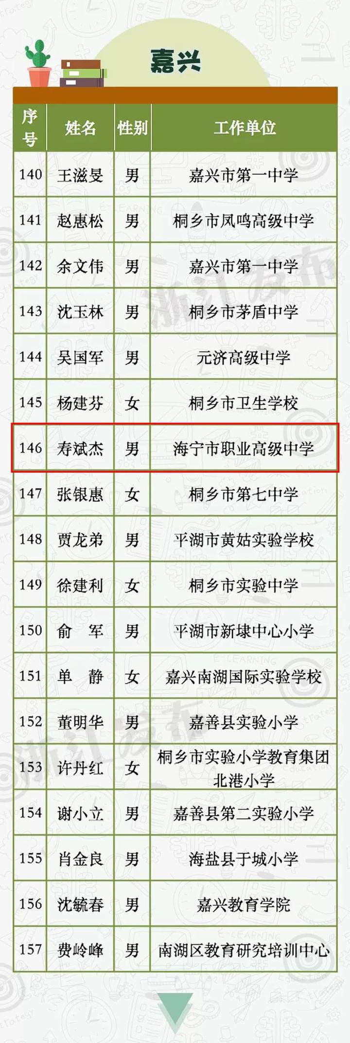海宁一人入选!第十二批浙江省特级教师人选公示!你认识他吗?