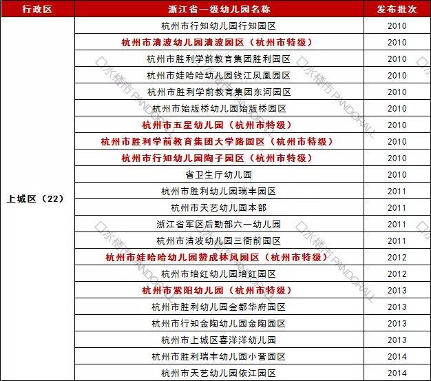 读个幼儿园操碎心 杭州市特级,省一级有哪些?名单请
