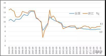 浙冮gdp_浙江明年GDP增速目标确定为9 CPI控制在4