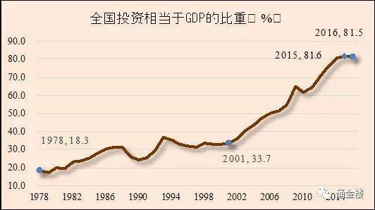 gdp有水分_在GDP增速掩护下,各地借势挤水分,地方GDP水分到底有多大