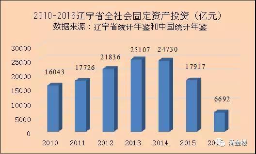 大连gdp负增长为什么_GDP为什么一定要增长