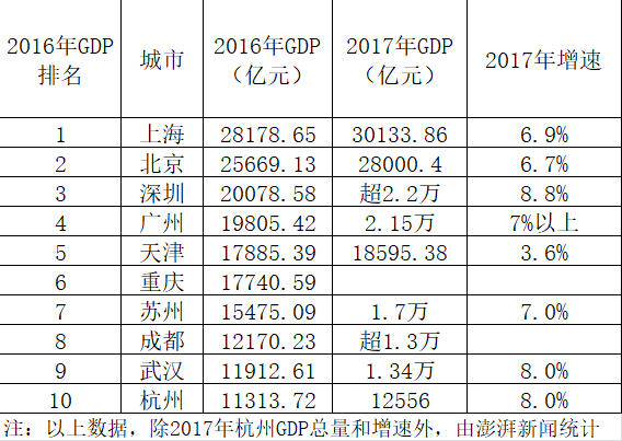 gdp增速_2017重庆gdp