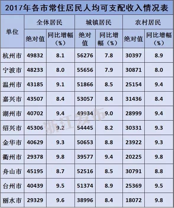 贫困生人均年收入_嘉兴人均年收入