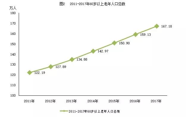 老年人人口比例_人口比例