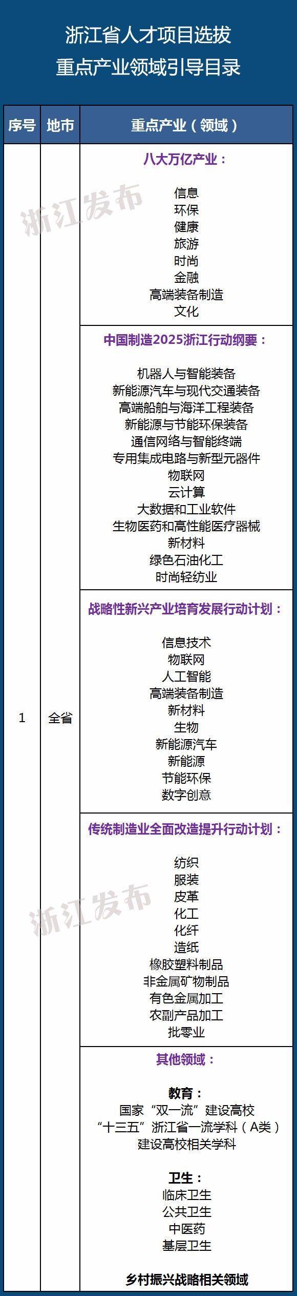幸运飞艇直播视频:浙江将在哪些产业领域强化人才项目选拔?这份目录给出导向