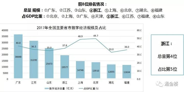 我国数字经济总量最新数据_我国经济gdp总量图(3)