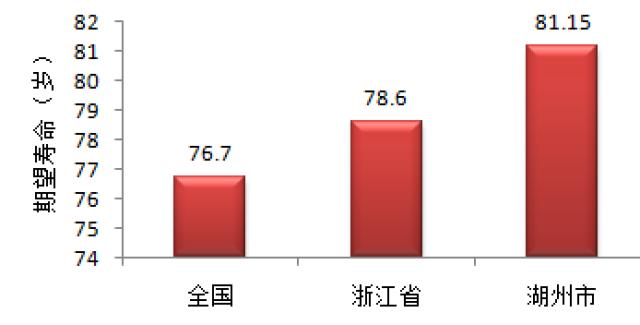 全国人口平均年龄_深圳人口密度全国第一 ,人口平均年龄32.5岁
