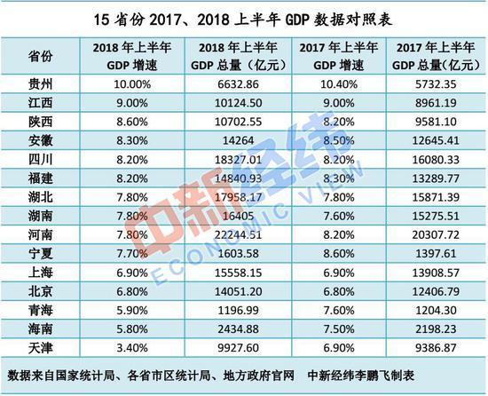2019 上半年 上海gdp_上海香港人均gdp对比