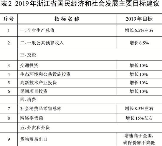 2019浙江国民经济_2015年浙江省国民经济和社会发展统计公报