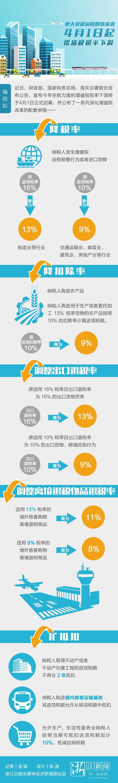 增值税税率下调.jpg