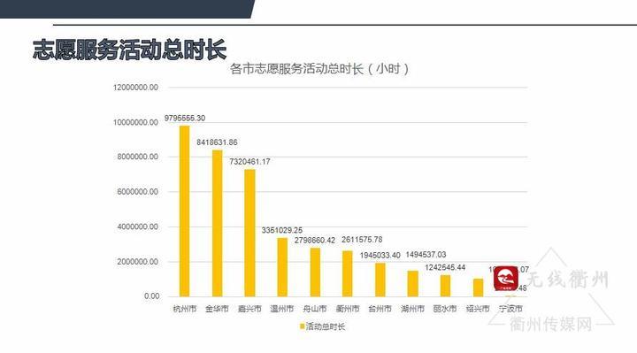 衢州市区人口数_...2 有关收入 人口 权威数据发布,读懂衢州