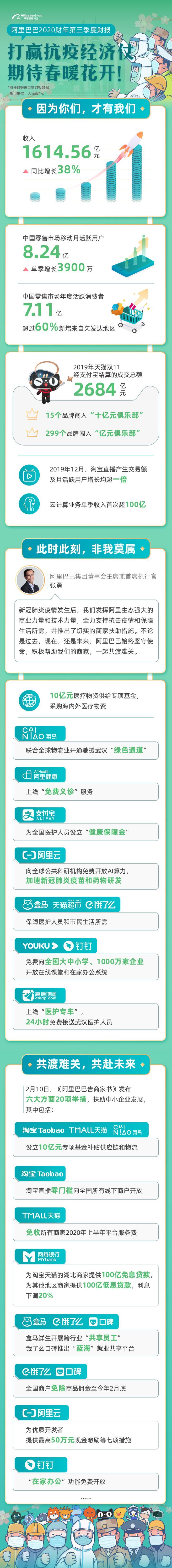 阿里巴巴集团2020财年第三季度财报.jpg
