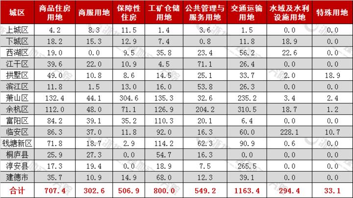 杭州市2020年国有建设用地供应计划表(万㎡).png