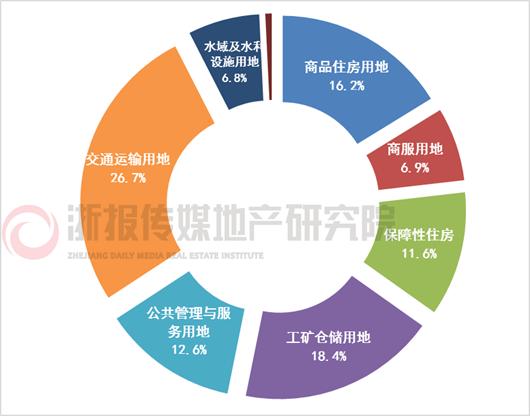 2020年供应计划土地用途占比表.png