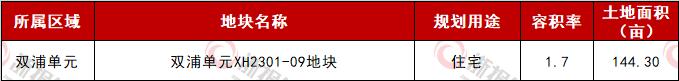 双浦单元地块表.png