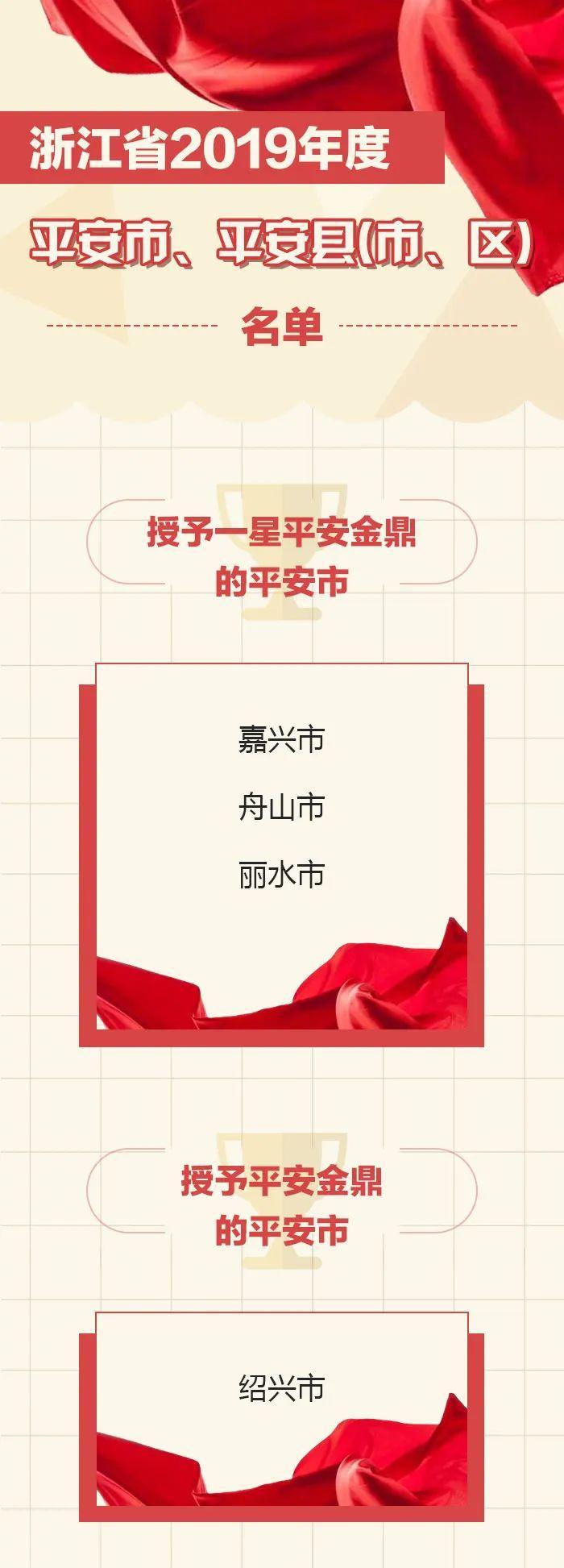 【浙江榜单】2019年度平安金鼎平安牌平安市|平安县(市、区)名单图1