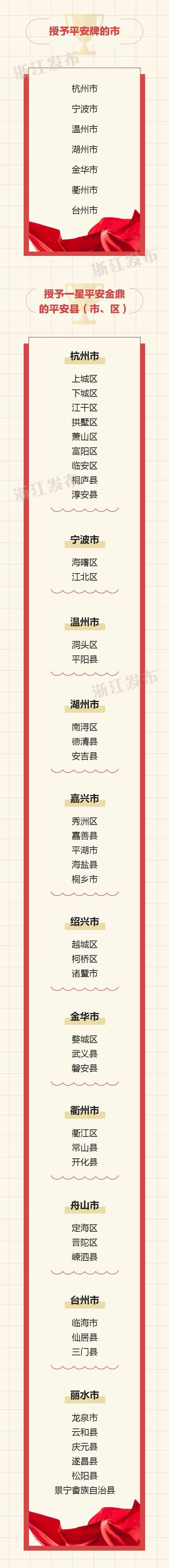 浙江省2019年度平安金鼎平安牌平安市、平安县(市、区)名单2