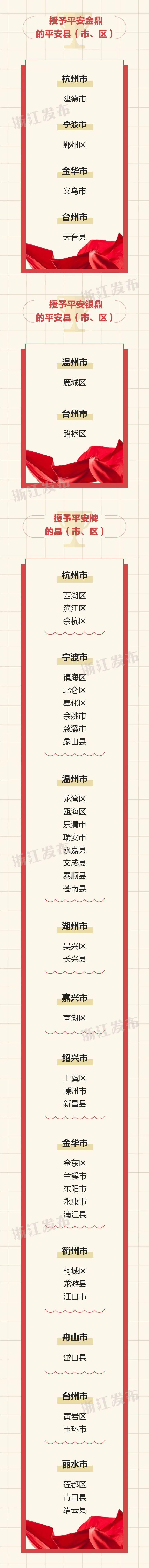 【浙江榜单】2019年度平安金鼎平安牌平安市|平安县(市、区)名单图3