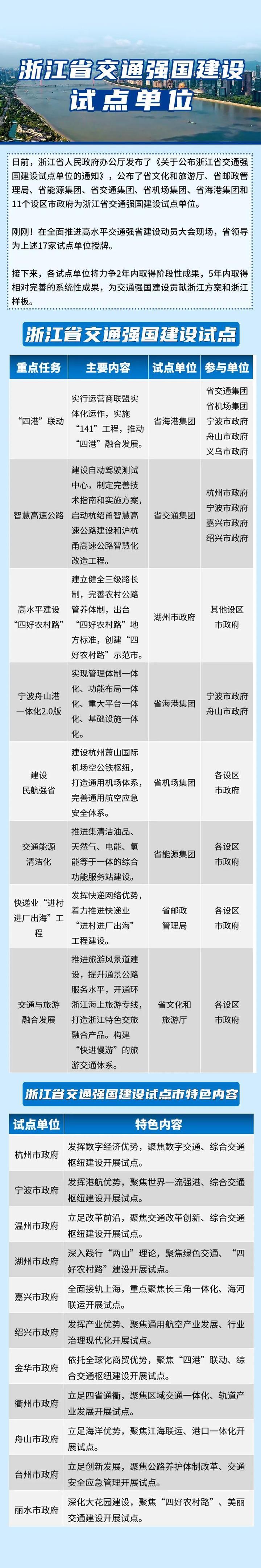 【浙江榜单】浙江省交通强国建设试点单位名单(17家)重点任务