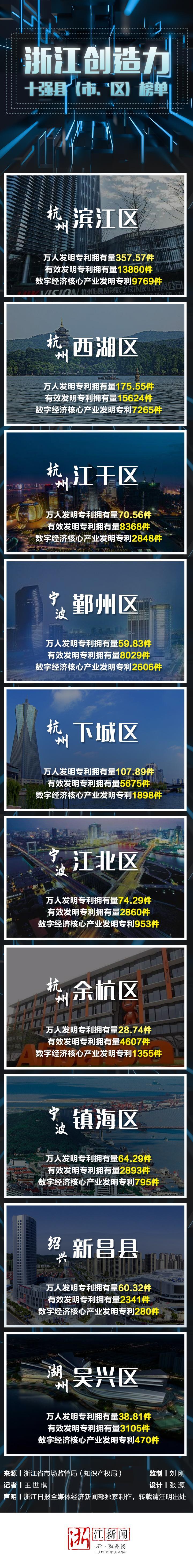 【浙江榜单】2019年度浙江省创造力十强县(市、区)名单