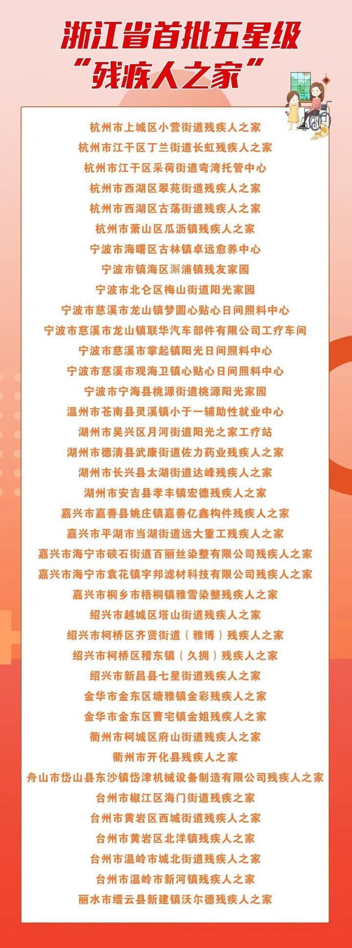 【浙江榜单】2020年浙江省第一批五星级残疾人之家名单(39家)
