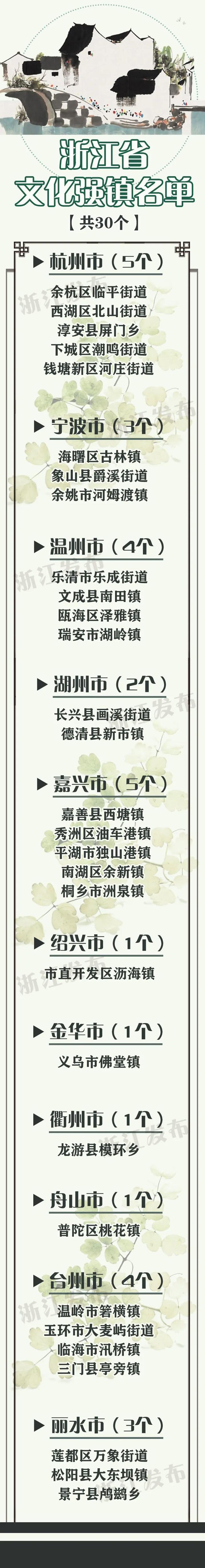 【浙江榜单】2019年度浙江省文化强镇名单30个乡镇(街道)