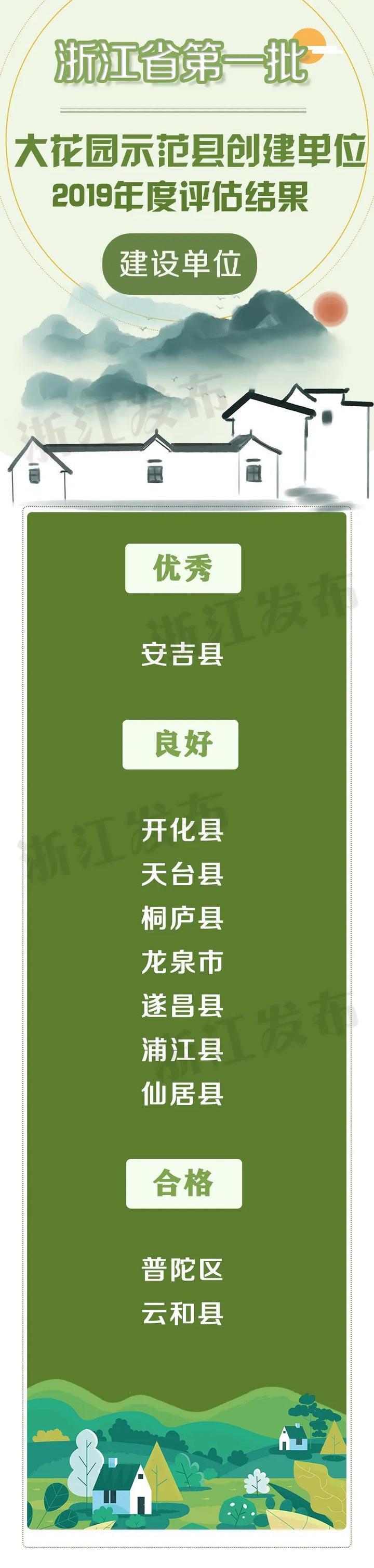 【浙江榜单】2019年度浙江省大花园示范县创建单位名单(20家)