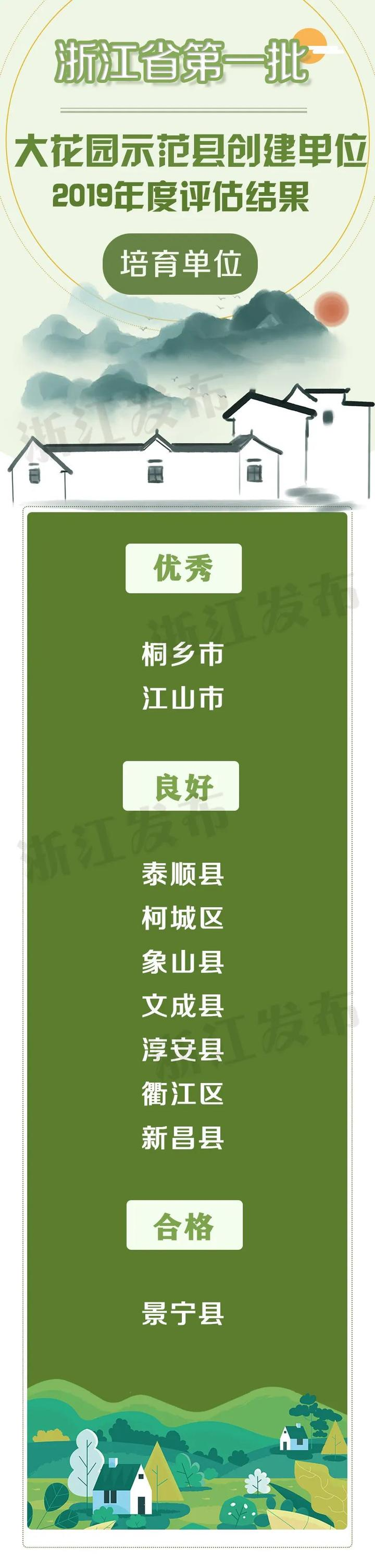 【浙江榜单】2019年度浙江省大花园示范县创建建设单位和培育单位各10家