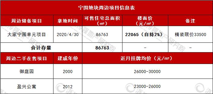 宁围周边项目信息表.png