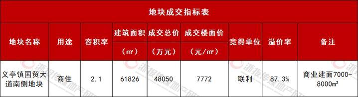 义乌成交地块指标.jpg