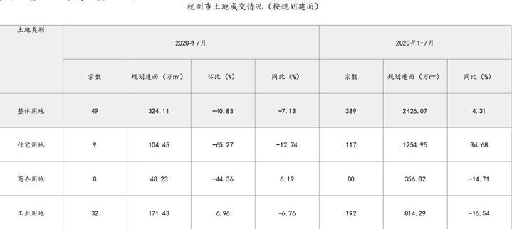 中指研究院:前7月杭州成交住宅用地117宗 同比增长34.68%-中国网地产