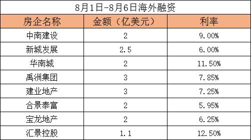 8月首周房企海外融资17亿美元 借新还旧仍为主基调-中国网地产