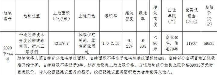 长城控股5.95亿元竞得嘉兴平湖市1宗商住用地-中国网地产