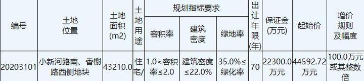 盐城亭湖区21.2亿元出让2宗地块 万科15.65亿元竞得1宗-中国网地产