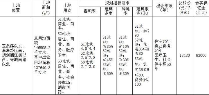 上海皝旭26.7亿元竞得金华1宗商住用地 溢价率43.92%-中国网地产