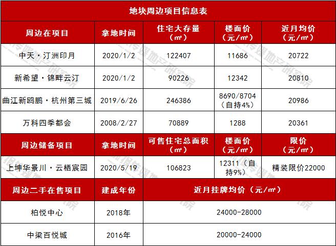 东湖新城地块周边信息表.png