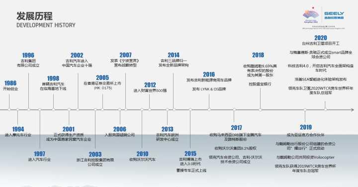 吉利发展历程.jpg