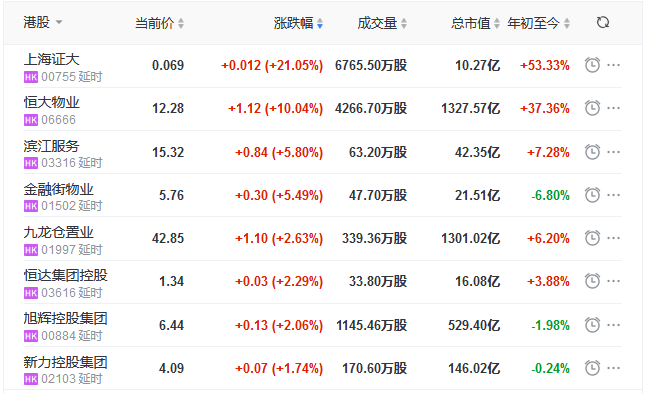 地产股收盘丨恒指收涨0.27% 恒大物业涨10.04% 建发物业跌5.71%-中国网地产