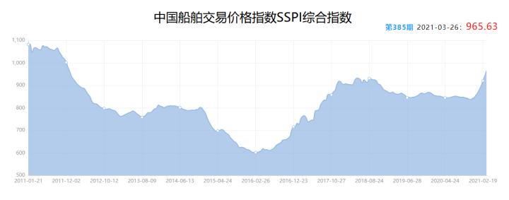 图片中国船舶交易价格指数SSPI综合指数.png