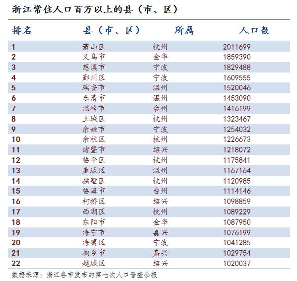 慈溪市多少人口_从人口分布看,宁波哪些区域适合买房